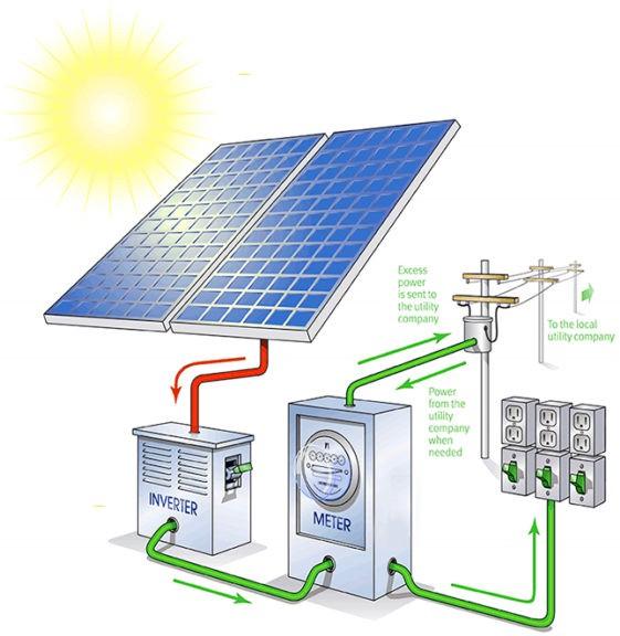 photovoltaïque energie electricite