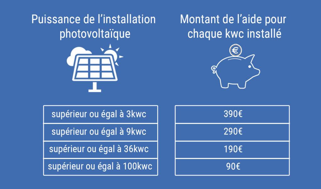 primes-panneaux-solaires-photovoltaïque